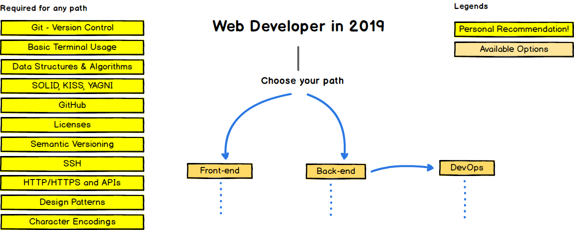 The Developer Roadmap