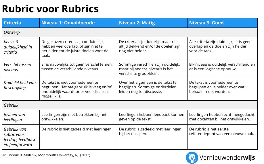 Generieke Rubrics en Rubrics 4 Rubrics